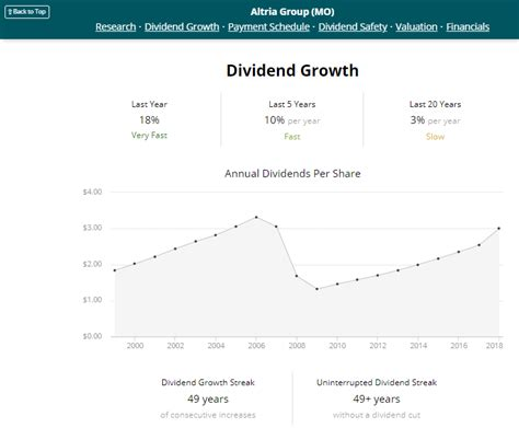 Altria Group: All Hail This Dividend King And Its
