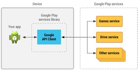 Accessing Google APIs   Google APIs for Android   Google