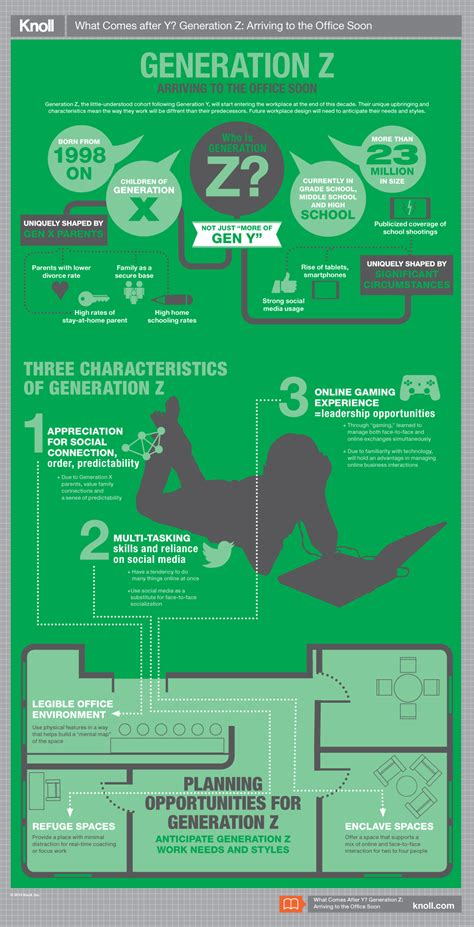 What Comes After Y? Generation Z Infographic | Workplace