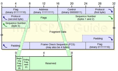 The TCP/IP Guide - PPP Multilink Protocol (MP) Frame Format