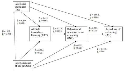 Summary of the regression analysis based on TAM for e