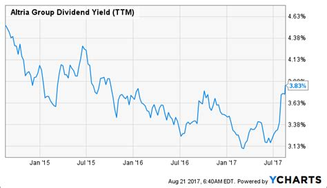 What Will Altria's Dividend Raise Look Like? - Altria