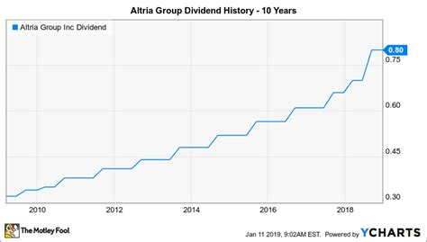 Will Altria Group Raise Its Dividend in 2019? | The Motley