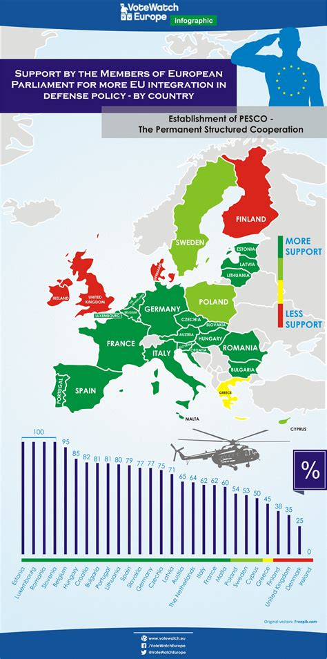 (Update) What chances for a real European Common Security