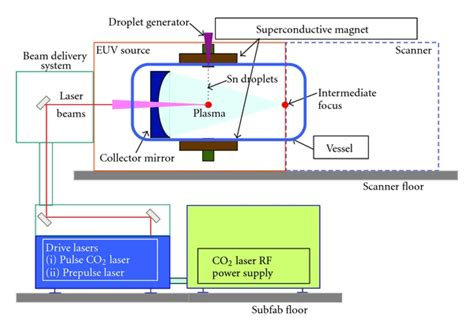 Typical layout of an LPP EUV light source