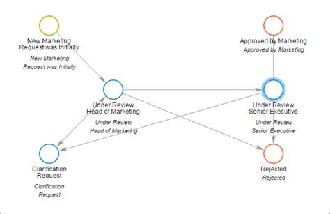 What is Workflow? - Definition & Best Practices