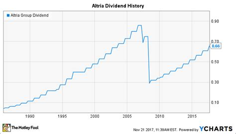 Will Altria Group Raise Its Dividend in 2018? | The Motley