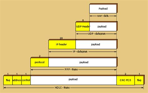 Index of /~hgs/research/projects/isdn