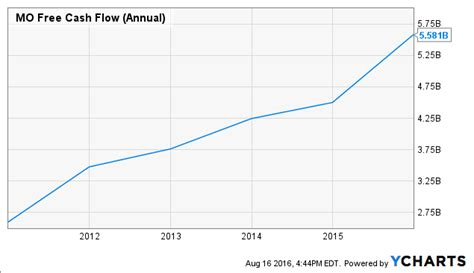 Altria: Dividend Increase Coming August 25, Here's What To